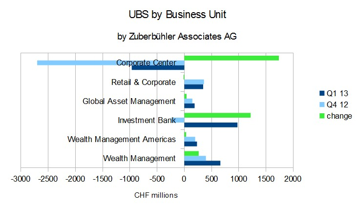 UBS by Business Unit 2013
