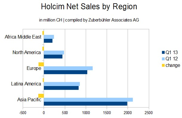 Holcim Net Sales by Region