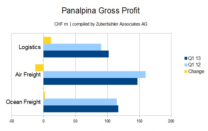 Panalpina Q1 2013 Gross Profit by Business Unit