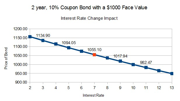 2-YR-10PP-COUPON-BOND