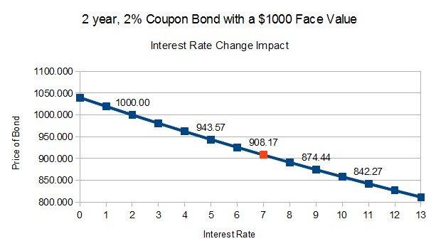 2-YR-2PP-COUPON-BOND