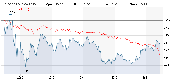 5-year-UBSN-chart-vs-Bank-Coop