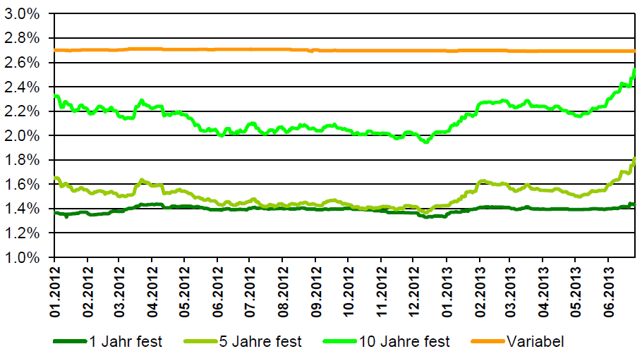 mortgage-rates-switzerland
