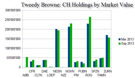 tweedy-browne-swiss-holdings-market-value