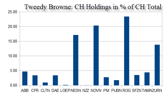 tweedy-browne-swiss-holdings-percentage