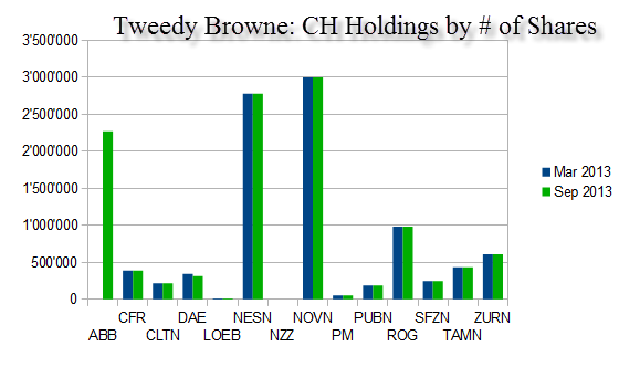 tweedy-browne-swiss-holdings