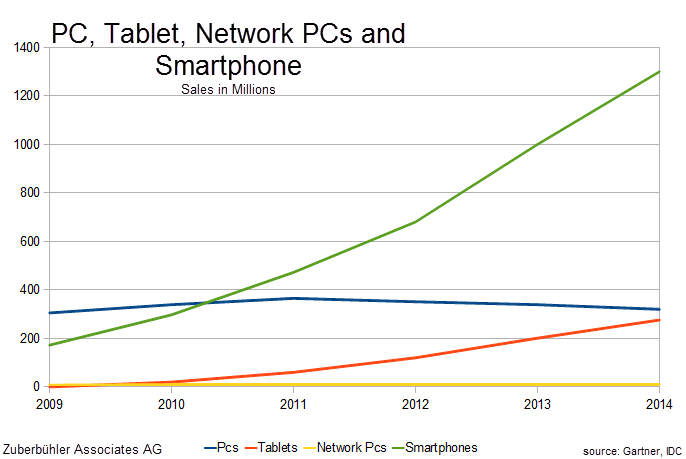 PC-vs-Tablet-vs-Smartphone-vs-Network-PC-Sales