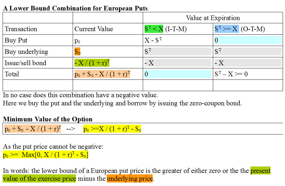 lower-bound-combination-for-european-options-ciia-2-puts