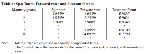 1-spot-rates-forward-rates