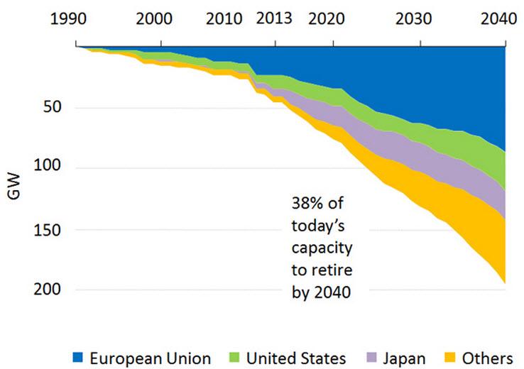 Retirements of nuclear power capacity