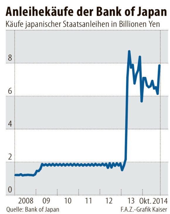 Bond Purchases by the Bank of Japan BOJ