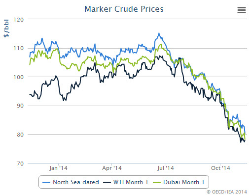 market-crude-prices-iea