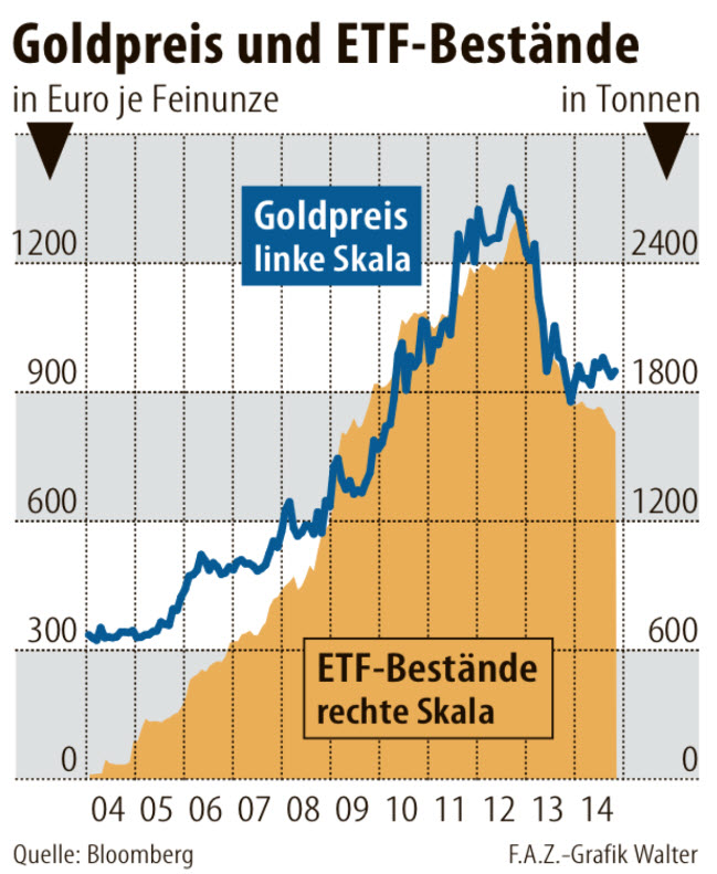 gold-price-vs-etf-investments-in-gold-2014