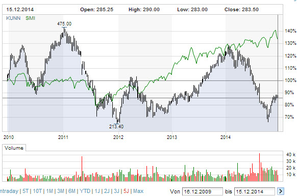 kuoni-5year-stock-equity-chart_2009-2014