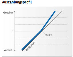 payout-diagram-outperformance-tracker