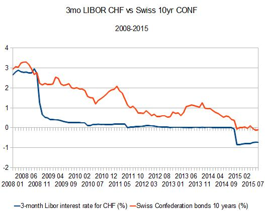 3month-libor-chf-vs-swiss-confederation-bonds-10years