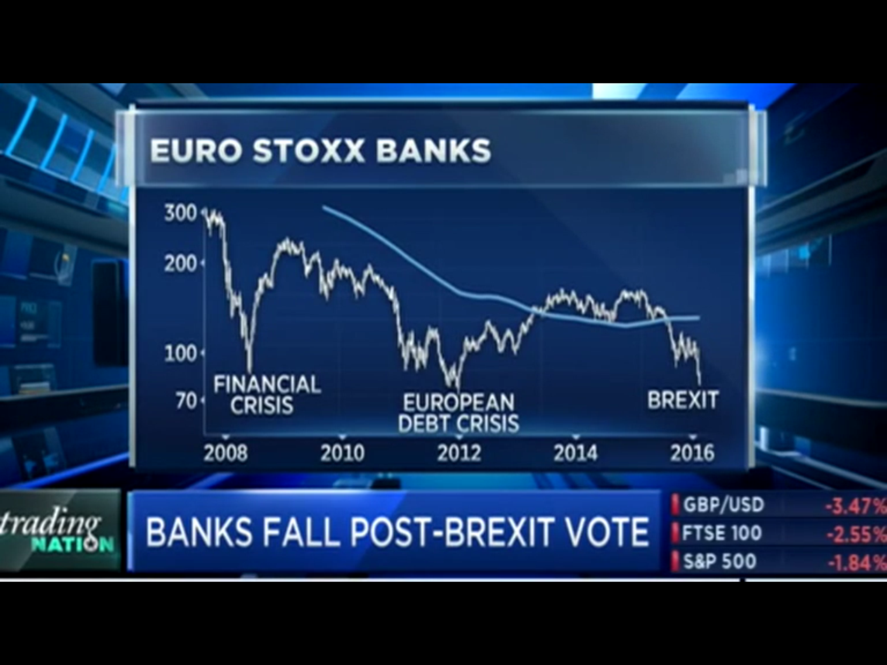 euro-stoxx-banks-brexit-bottom-or-beginning
