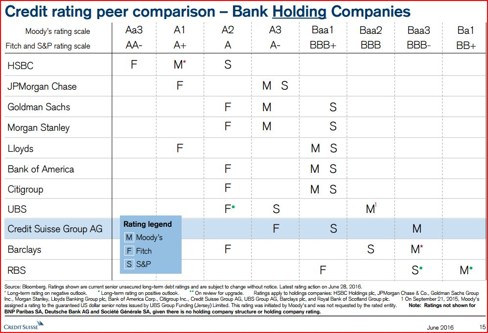 credit-suisse-rating-comparison_2016_holding-companies