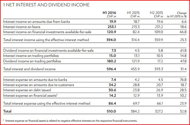 julius-baer-net-interest-and-dividend-income