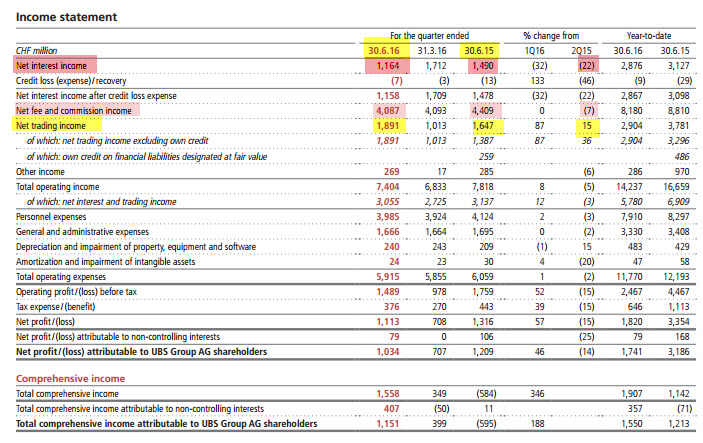 ubs-income-statement-2q16-2016